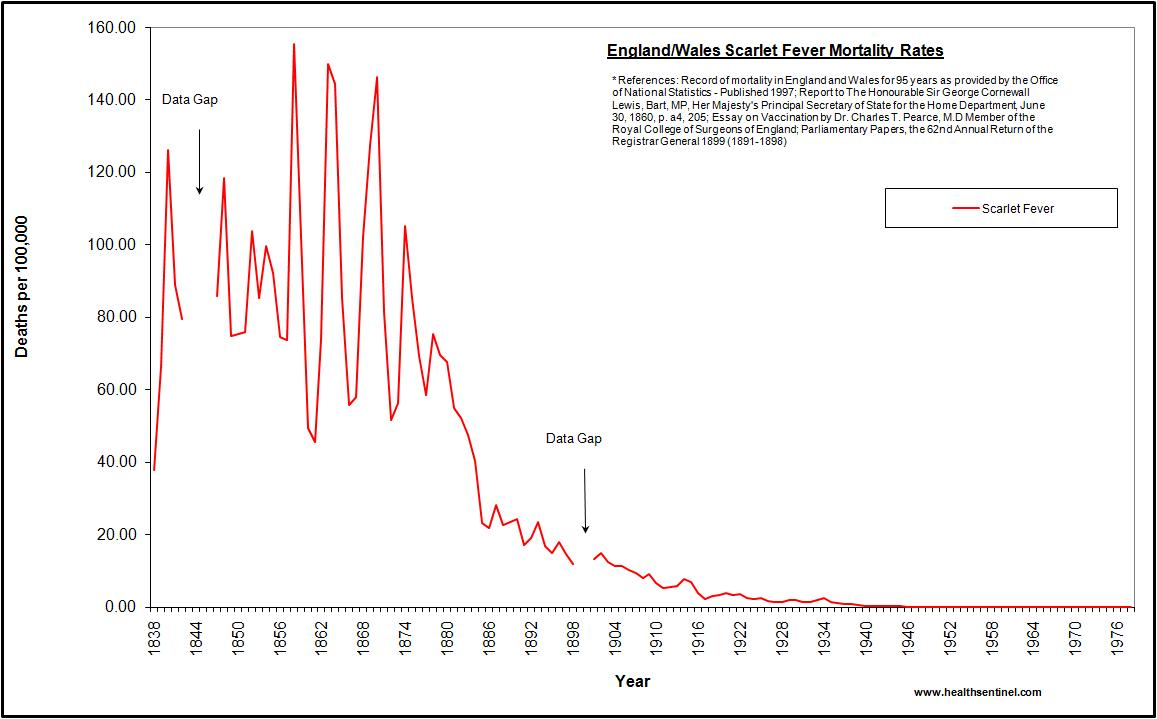 Do Infectious Disease Mortality Graphs Show Vaccines Save