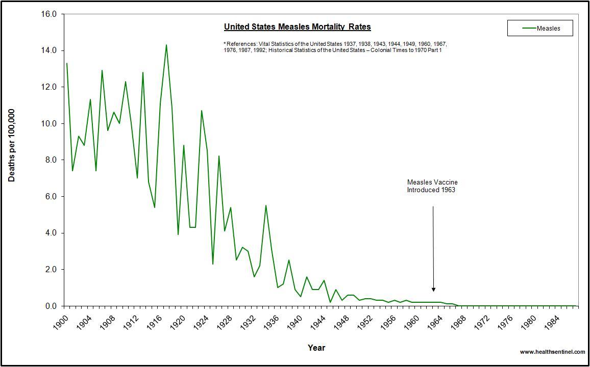 us-measles