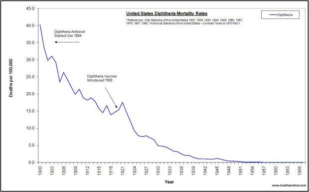 us-diphtheria-1900-1967